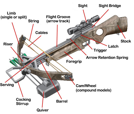 Compound Crossbow Parts
